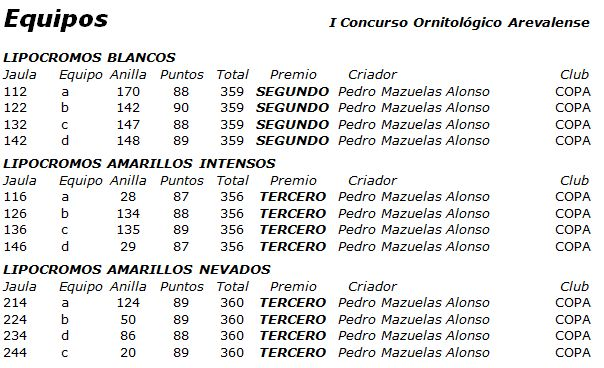 todos los resultados en www.canaricultura.es